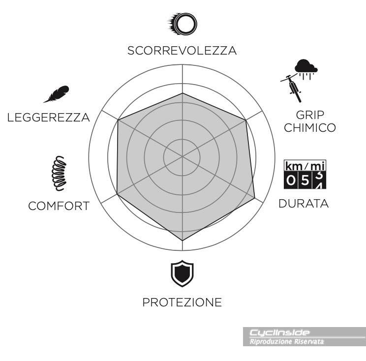 Caratteristiche tecniche e specifiche di uso