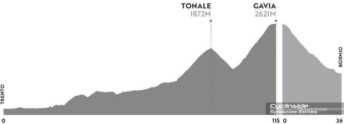 TAPPA 3 : Trento - Passo Gavia (115KM   3500m di dislivello positivo)