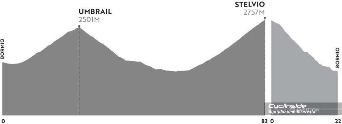Bormio - Laghi di Cancano (15KM   750m di dislivello positivo)