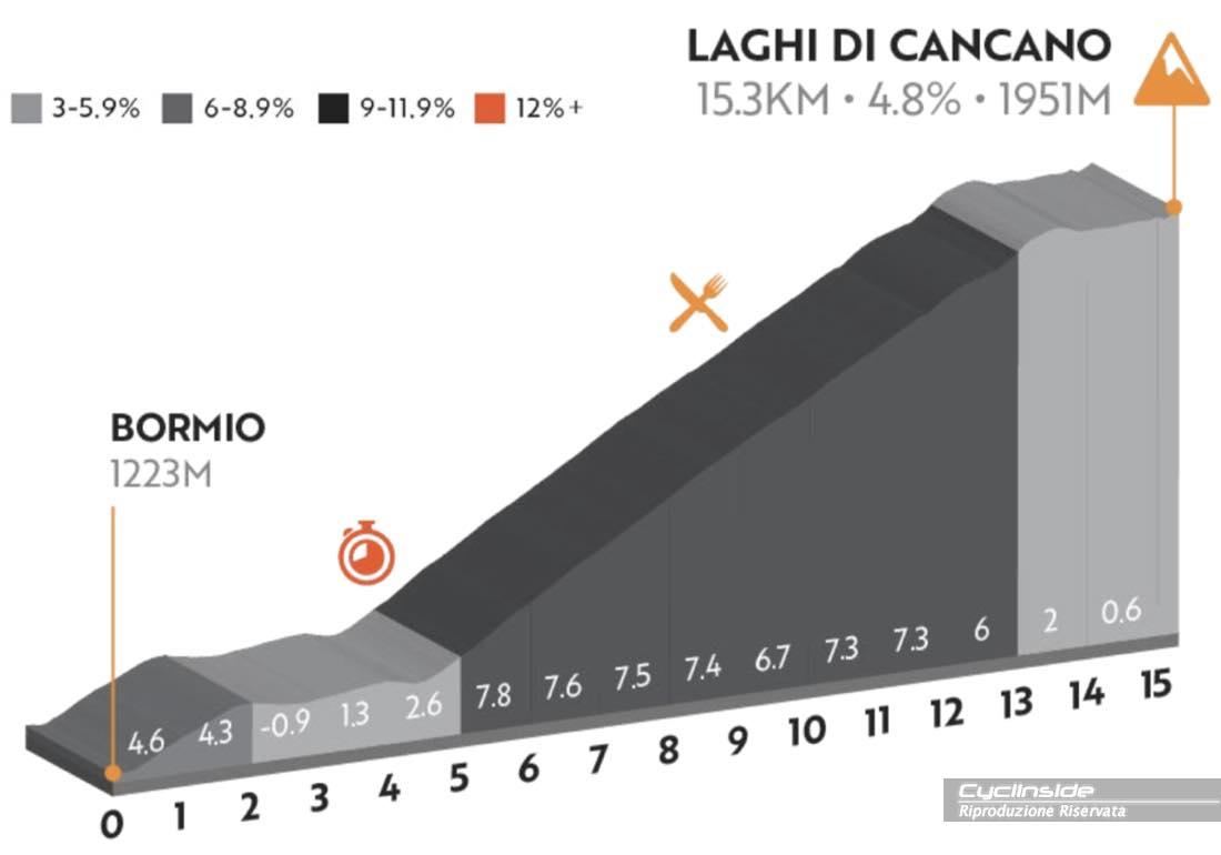 Tappa 5 Bormio - Laghi di Cancano (15KM   750m di dislivello positivo)